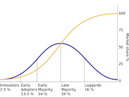 Diffusion-of-Innovation.png