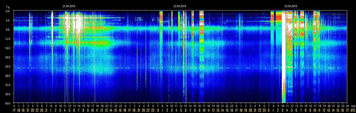 Schumann Resonance Today – Update ~ April 23, 2019 — Rose Rambles...